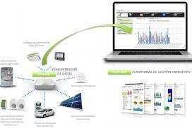 Sistema de medición y control para aplicar medidas de eficiencia energética en la industria a través del Internet de las Cosas