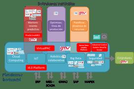 PRODUCTIO: aumentando la capacidad operativa de los procesos industriales en el marco de la industria conectada